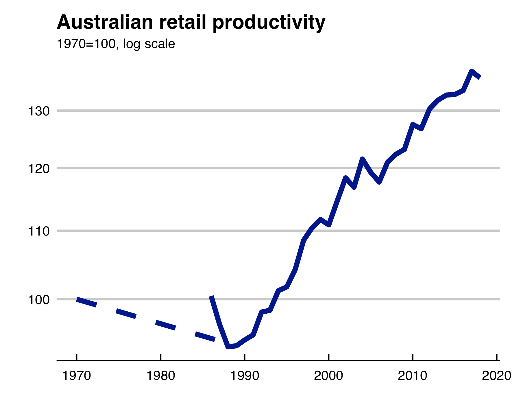 The level of Australian retail productivity