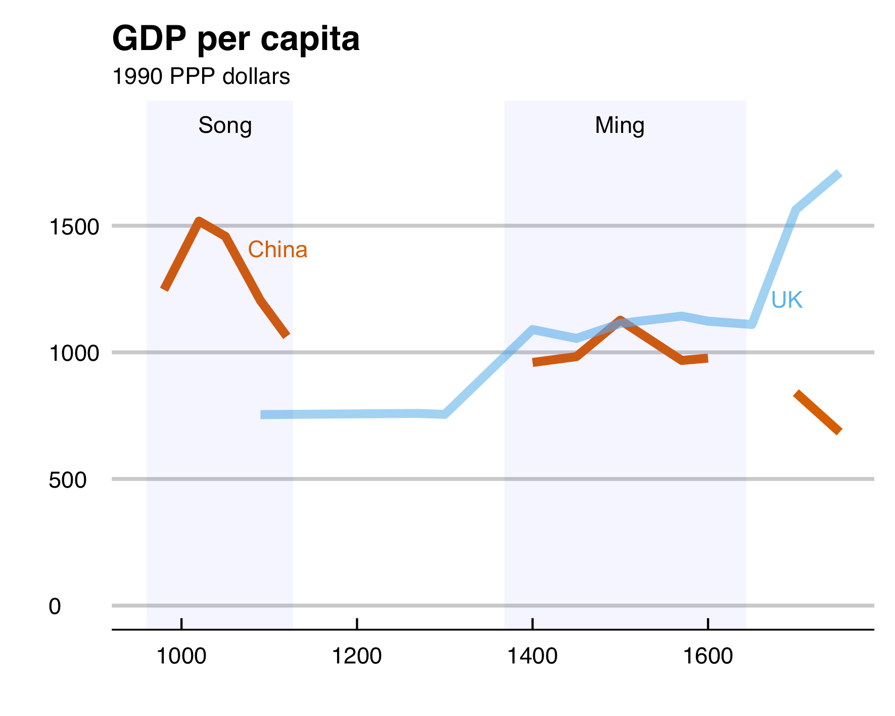 A graph of China and the UK's GDP per capita