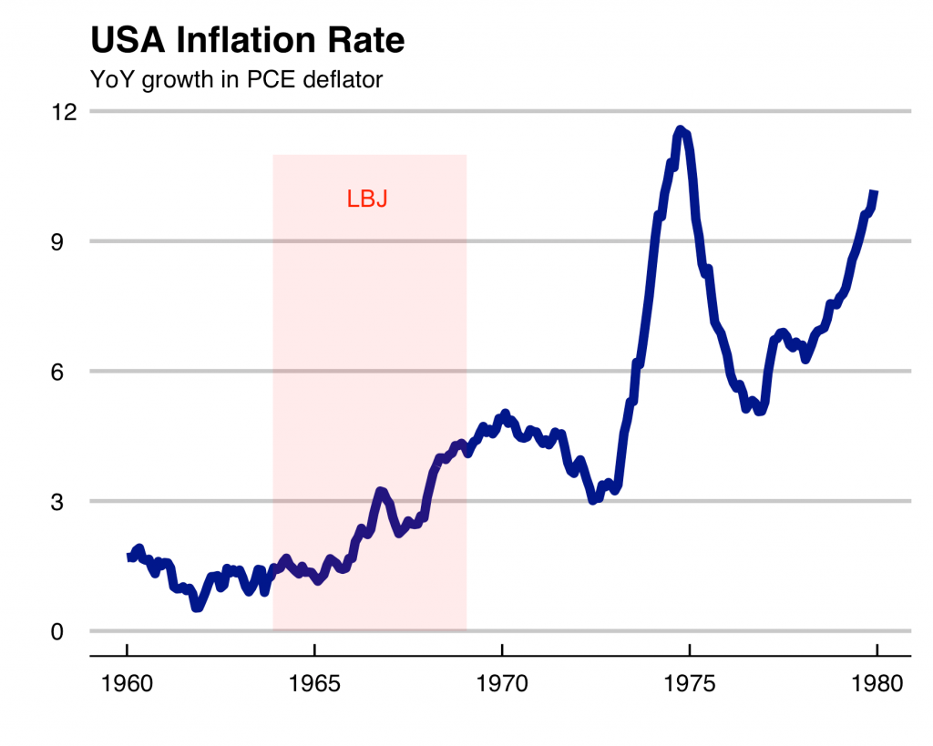 The US inflation rate from 1950 to 1990
