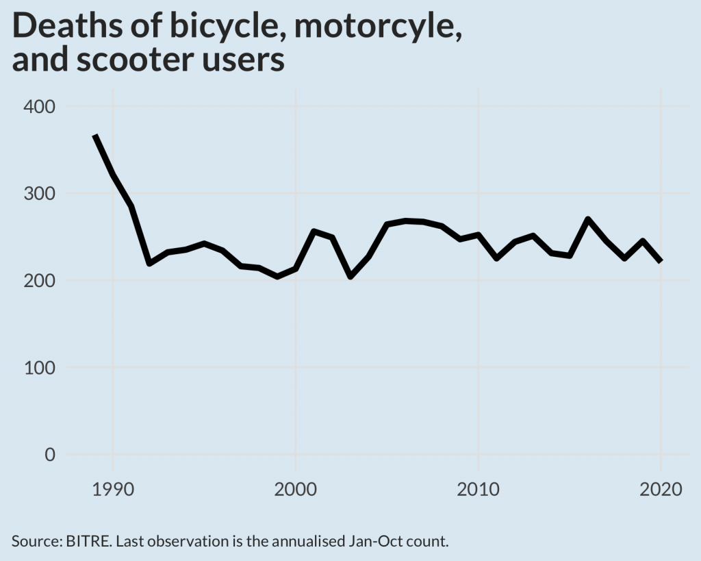 A chart of deaths of bicycle, motorcycle and scooter users. The series hovers around 250 from the early 1990s to 2020.